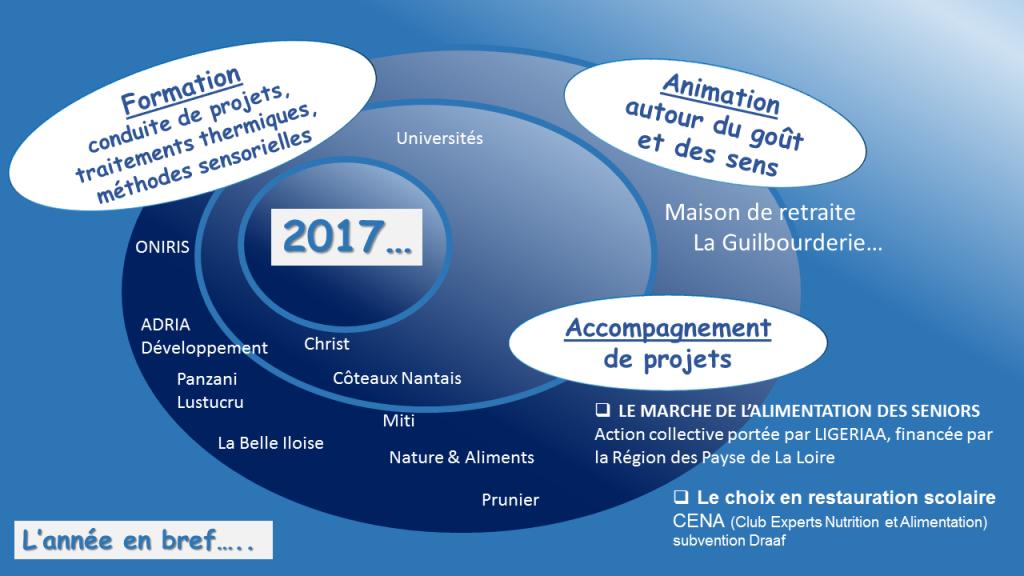 actu site 2017